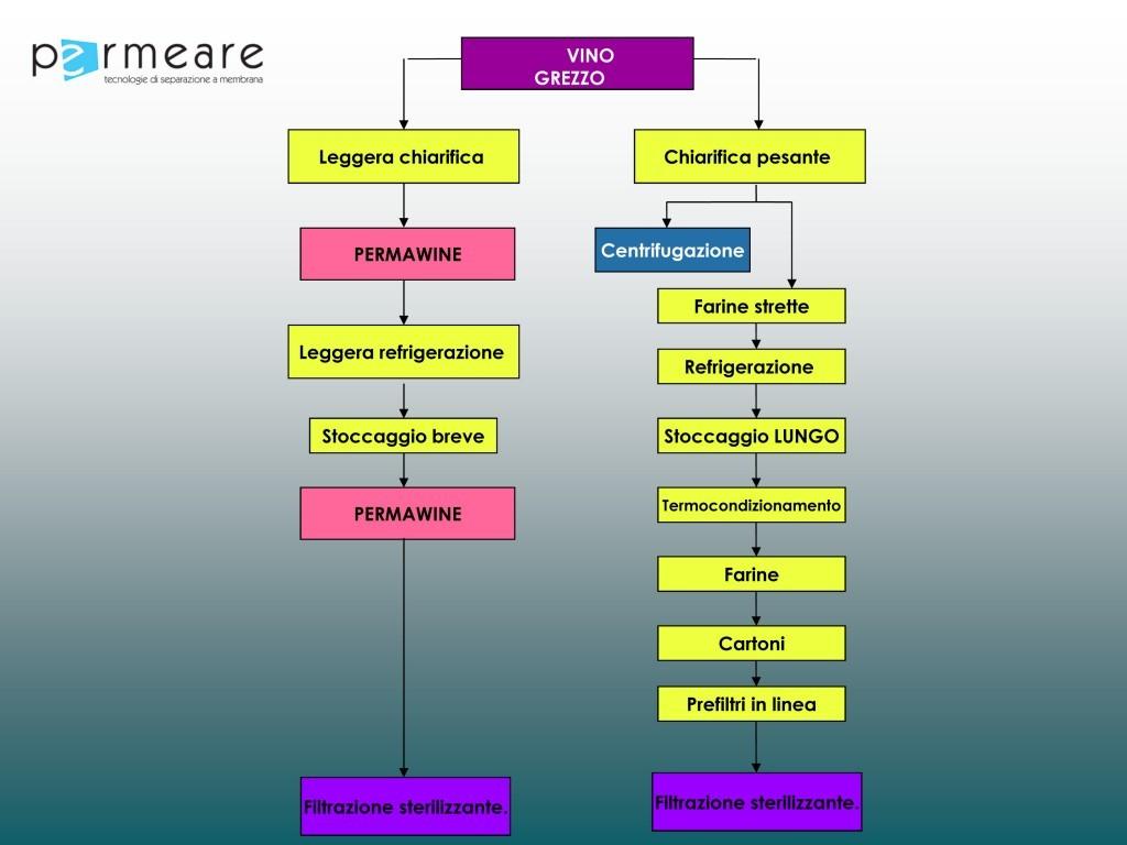 Schema di lavorazione Permawine